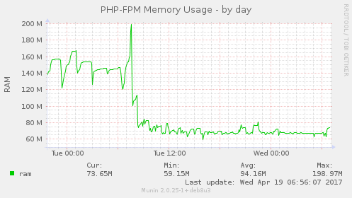 PHP-FPM PHP-7.1